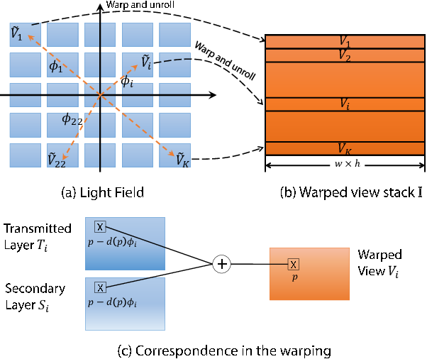 Figure 2 for Automatic Layer Separation using Light Field Imaging