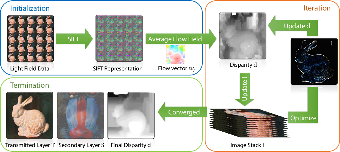 Figure 3 for Automatic Layer Separation using Light Field Imaging