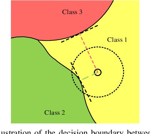 Figure 1 for Towards Speeding up Adversarial Training in Latent Spaces