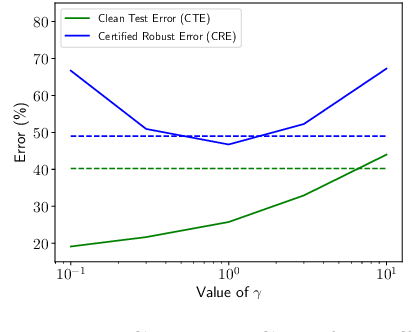 Figure 3 for On Certifying Robust Models by Polyhedral Envelope