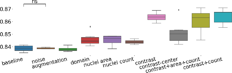 Figure 4 for Guiding CNNs towards Relevant Concepts by Multi-task and Adversarial Learning