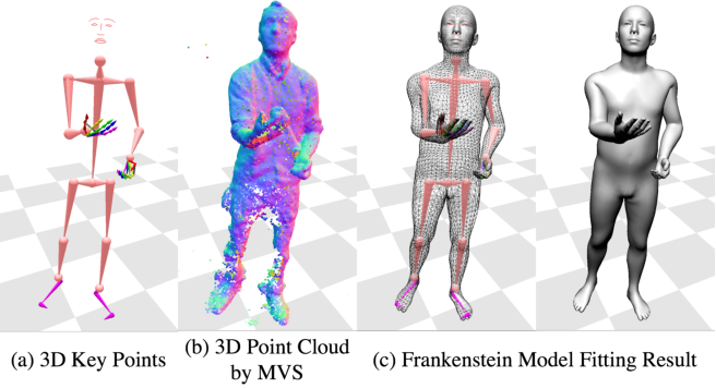 Figure 3 for Total Capture: A 3D Deformation Model for Tracking Faces, Hands, and Bodies