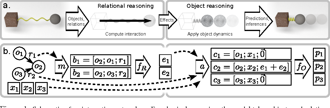Figure 1 for Interaction Networks for Learning about Objects, Relations and Physics