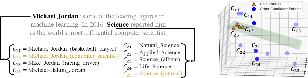 Figure 1 for Low-rank Subspaces for Unsupervised Entity Linking