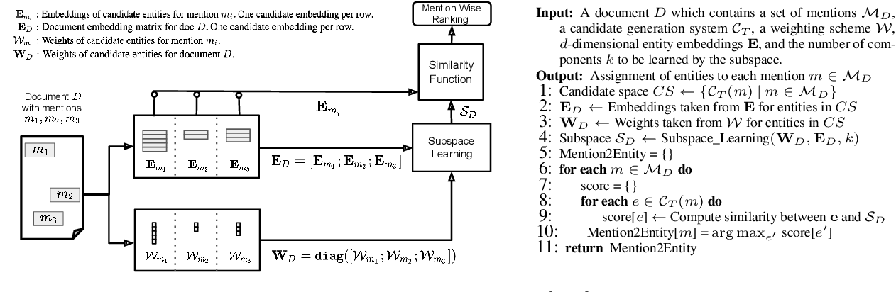 Figure 3 for Low-rank Subspaces for Unsupervised Entity Linking