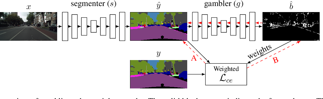 Figure 3 for I Bet You Are Wrong: Gambling Adversarial Networks for Structured Semantic Segmentation