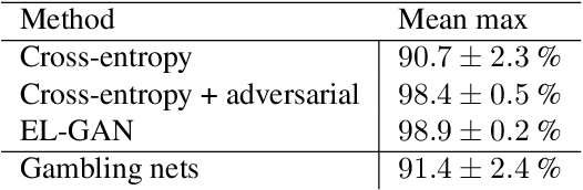 Figure 2 for I Bet You Are Wrong: Gambling Adversarial Networks for Structured Semantic Segmentation