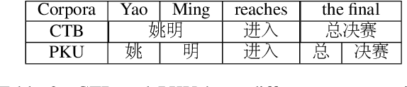 Figure 3 for Is Word Segmentation Necessary for Deep Learning of Chinese Representations?