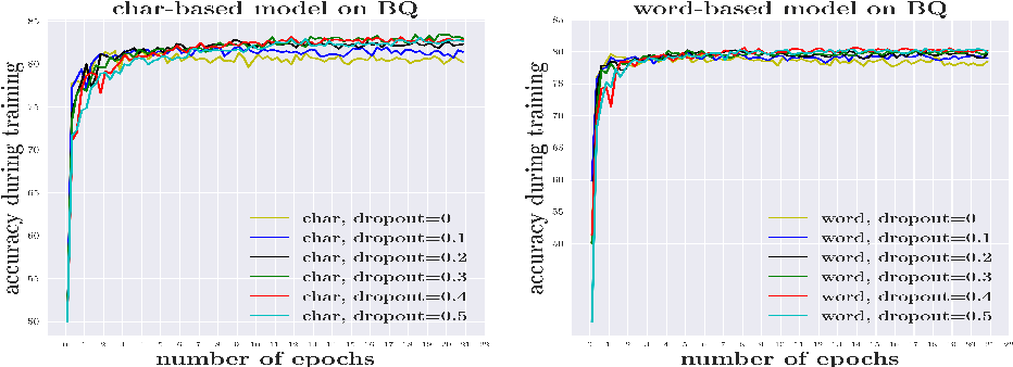 Figure 2 for Is Word Segmentation Necessary for Deep Learning of Chinese Representations?