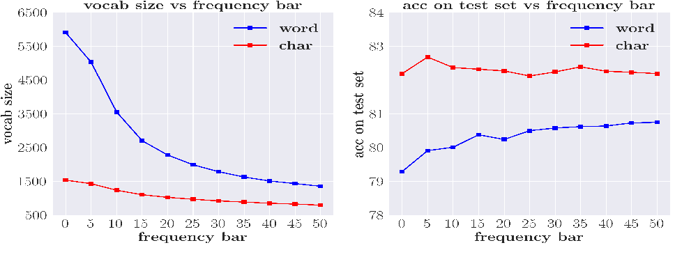 Figure 4 for Is Word Segmentation Necessary for Deep Learning of Chinese Representations?