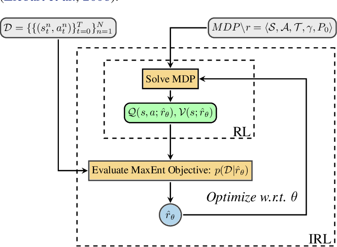 Figure 1 for Towards Inverse Reinforcement Learning for Limit Order Book Dynamics