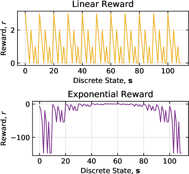 Figure 3 for Towards Inverse Reinforcement Learning for Limit Order Book Dynamics