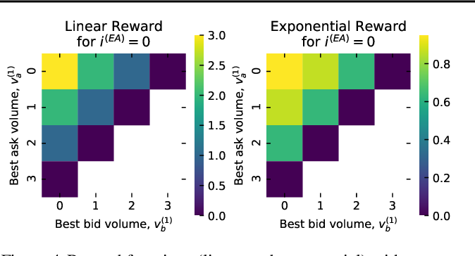 Figure 4 for Towards Inverse Reinforcement Learning for Limit Order Book Dynamics