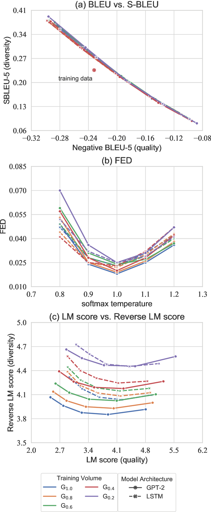 Figure 4 for Distributional Discrepancy: A Metric for Unconditional Text Generation