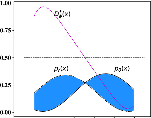 Figure 1 for Distributional Discrepancy: A Metric for Unconditional Text Generation