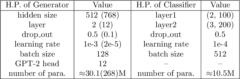 Figure 2 for Distributional Discrepancy: A Metric for Unconditional Text Generation