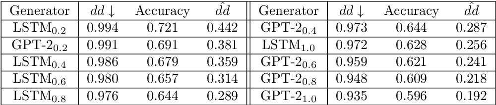 Figure 3 for Distributional Discrepancy: A Metric for Unconditional Text Generation