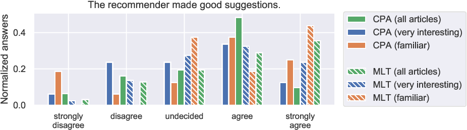Figure 4 for A Qualitative Evaluation of User Preference for Link-based vs. Text-based Recommendations of Wikipedia Articles