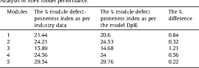 Table 5 Analysis of SDPE model performance.
