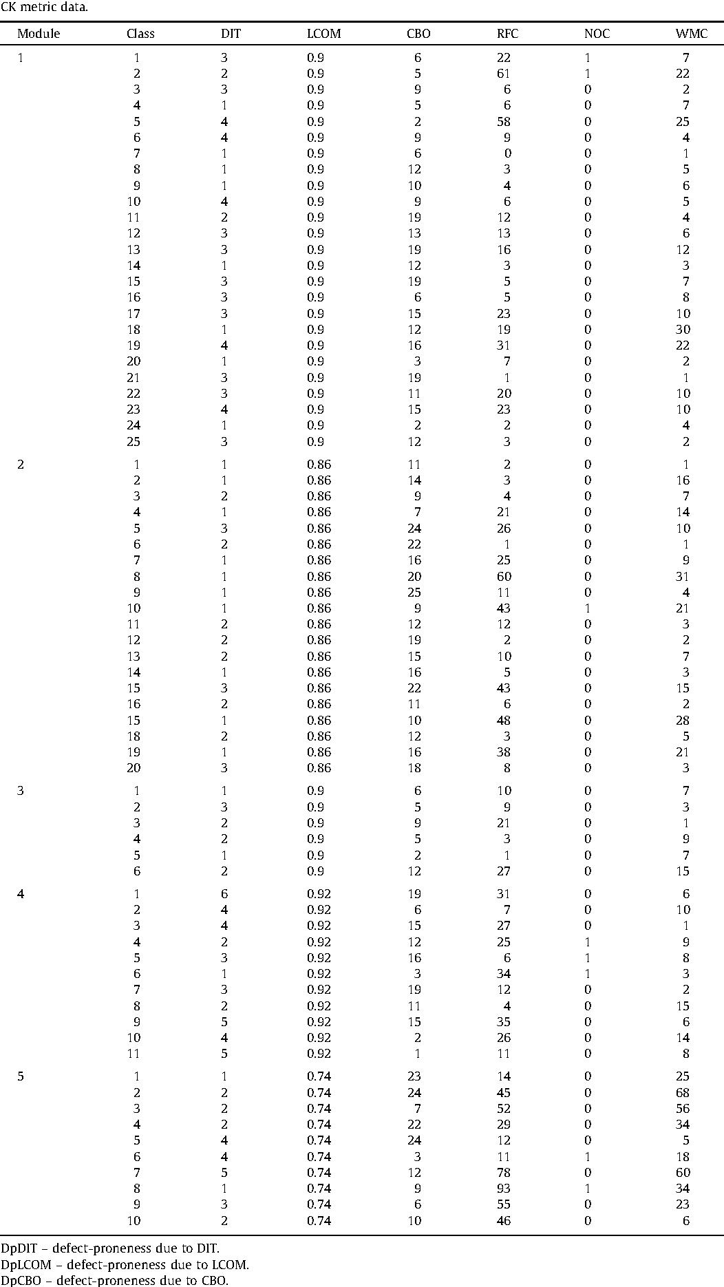 Table 6 CK metric data.