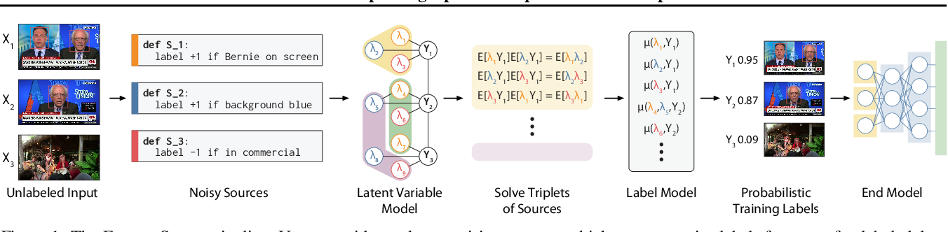 Figure 1 for Fast and Three-rious: Speeding Up Weak Supervision with Triplet Methods