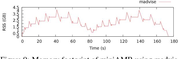 Figure 9 From Gpu System Calls Semantic Scholar