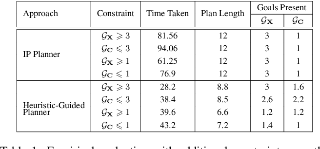 Figure 2 for Balancing Goal Obfuscation and Goal Legibility in Settings with Cooperative and Adversarial Observers