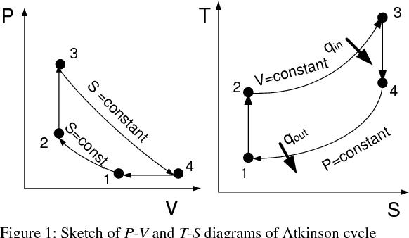 Efficiency Of Atkinson Engine At Maximum Power Density Using