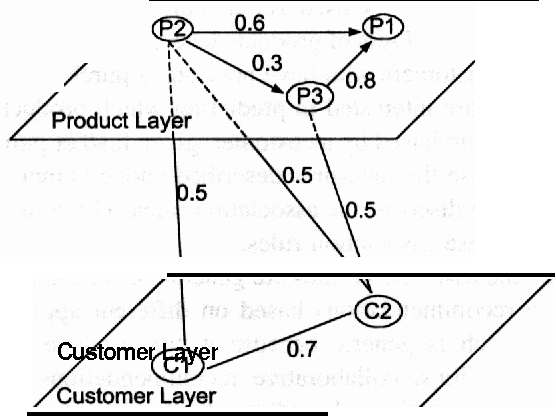A Graph Model For E Commerce Recommender Systems