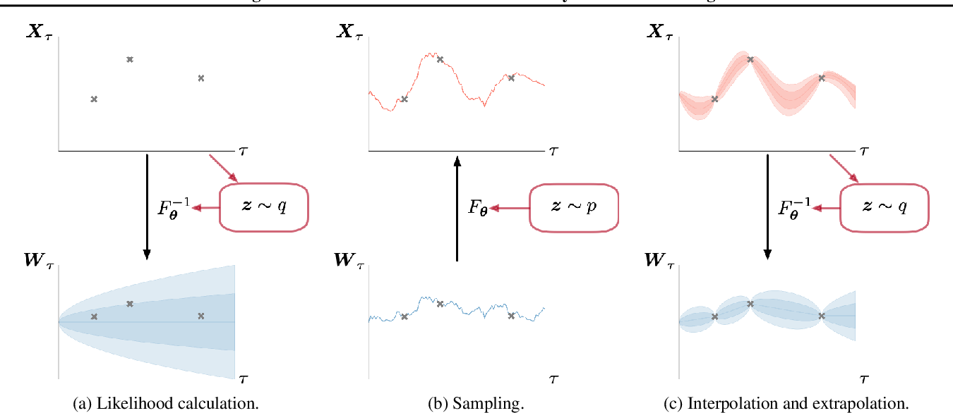 Figure 3 for Modeling Continuous Stochastic Processes with Dynamic Normalizing Flows