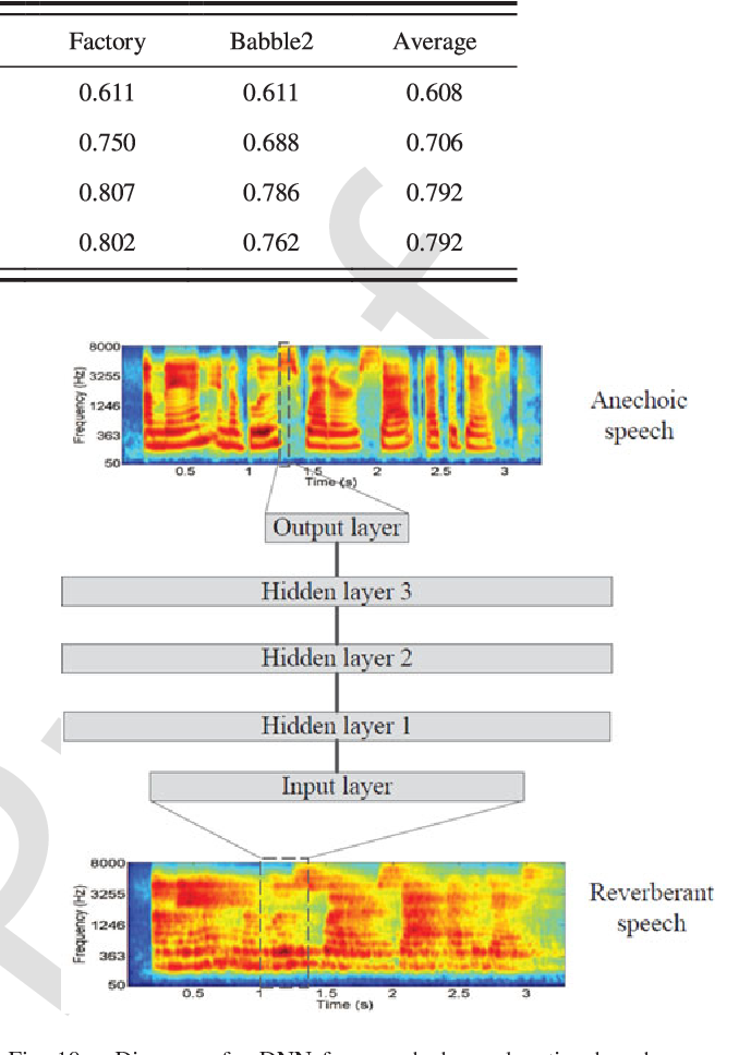 Figure 2 for Supervised Speech Separation Based on Deep Learning: An Overview