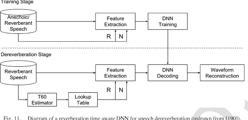 Figure 3 for Supervised Speech Separation Based on Deep Learning: An Overview