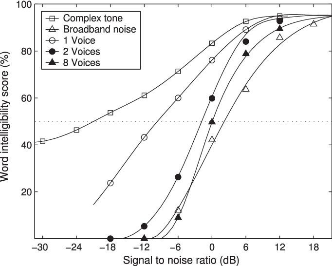 Figure 1 for Supervised Speech Separation Based on Deep Learning: An Overview