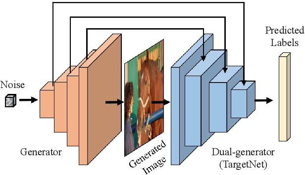 Figure 1 for Data-Free Knowledge Amalgamation via Group-Stack Dual-GAN
