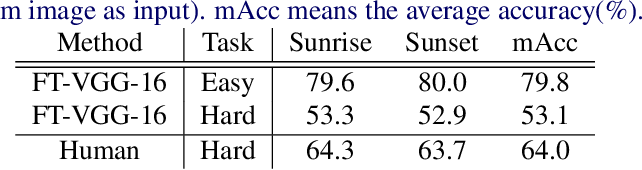 Figure 2 for Sunrise or Sunset: Selective Comparison Learning for Subtle Attribute Recognition
