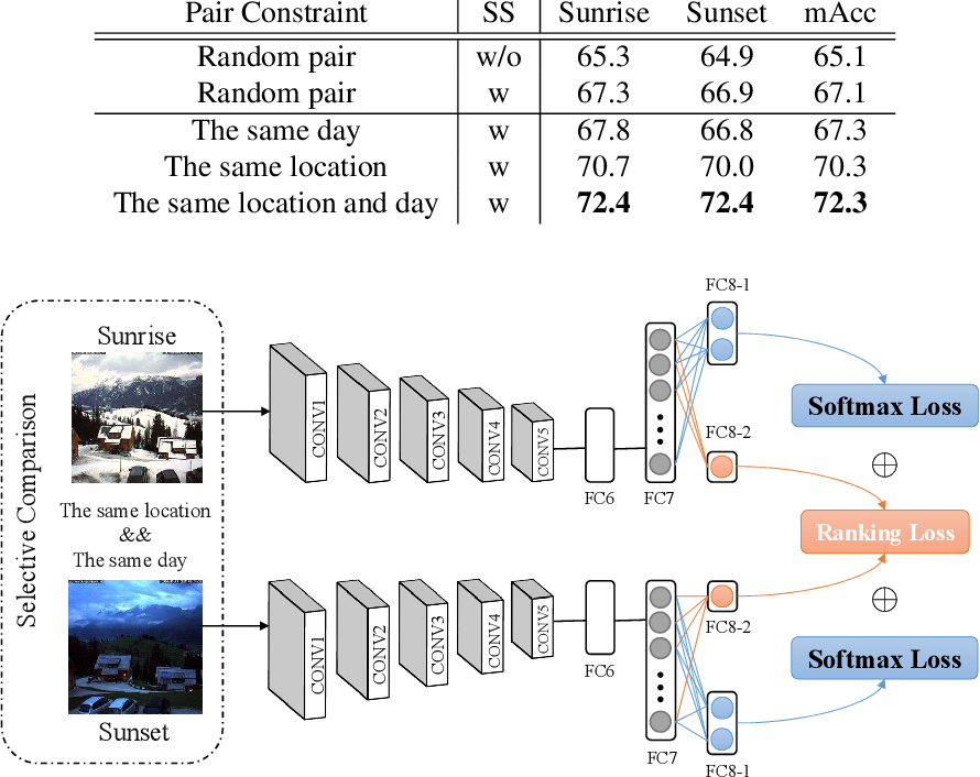 Figure 4 for Sunrise or Sunset: Selective Comparison Learning for Subtle Attribute Recognition