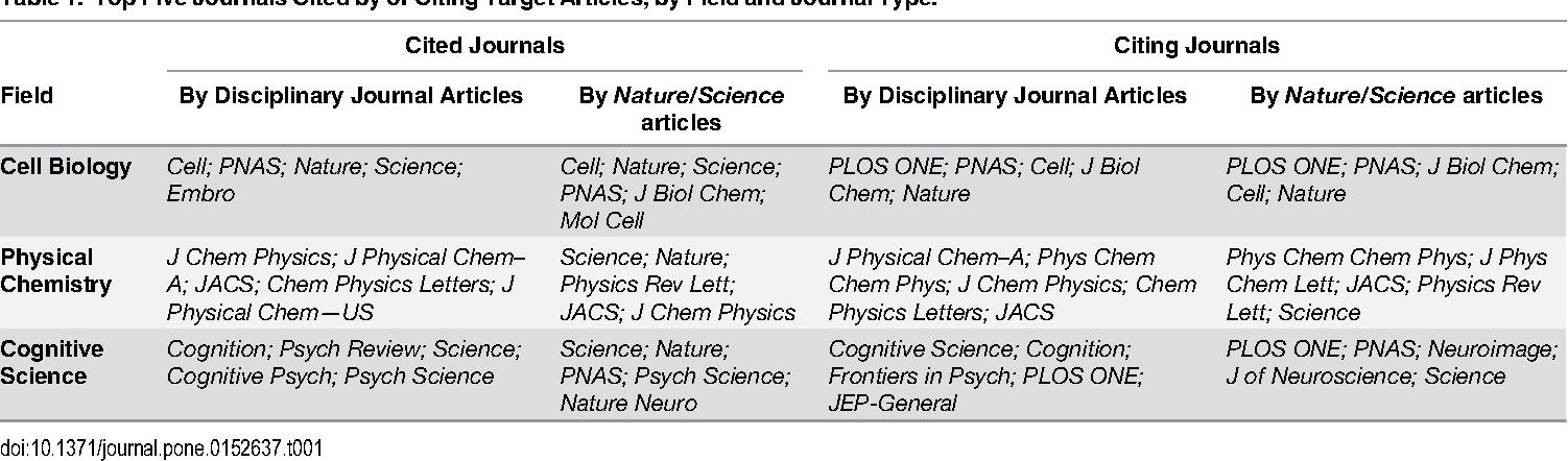 PDF] How Multidisciplinary Are the Multidisciplinary