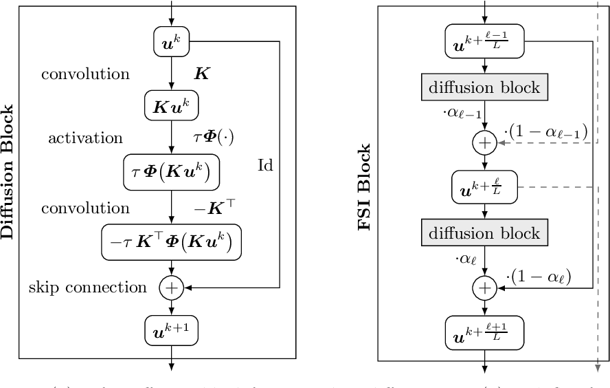 Figure 1 for Translating Numerical Concepts for PDEs into Neural Architectures