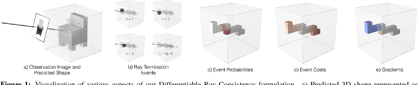Figure 1 for Multi-view Supervision for Single-view Reconstruction via Differentiable Ray Consistency