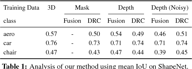 Figure 2 for Multi-view Supervision for Single-view Reconstruction via Differentiable Ray Consistency