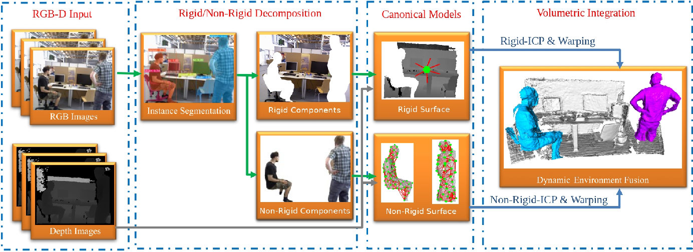 Figure 1 for SplitFusion: Simultaneous Tracking and Mapping for Non-Rigid Scenes