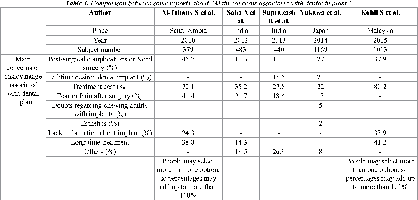 "Table 1. Comparison between some reports about ""Main concerns associated with dental implant""."