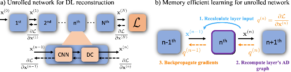 Figure 3 for Memory-efficient Learning for High-Dimensional MRI Reconstruction