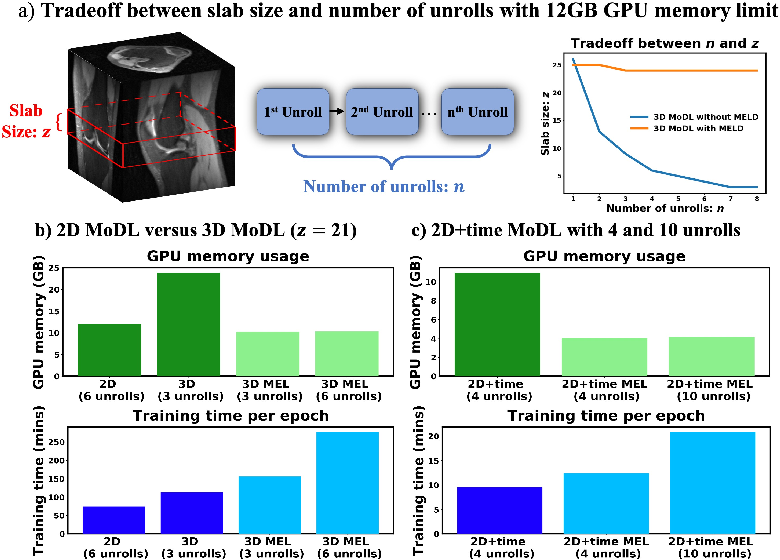 Figure 4 for Memory-efficient Learning for High-Dimensional MRI Reconstruction