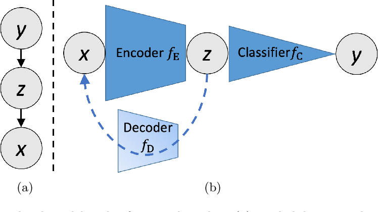 Figure 1 for Semi-supervised Learning for Quantification of Pulmonary Edema in Chest X-Ray Images