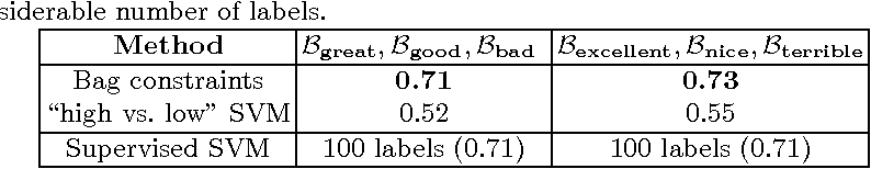 Figure 2 for Ballpark Learning: Estimating Labels from Rough Group Comparisons