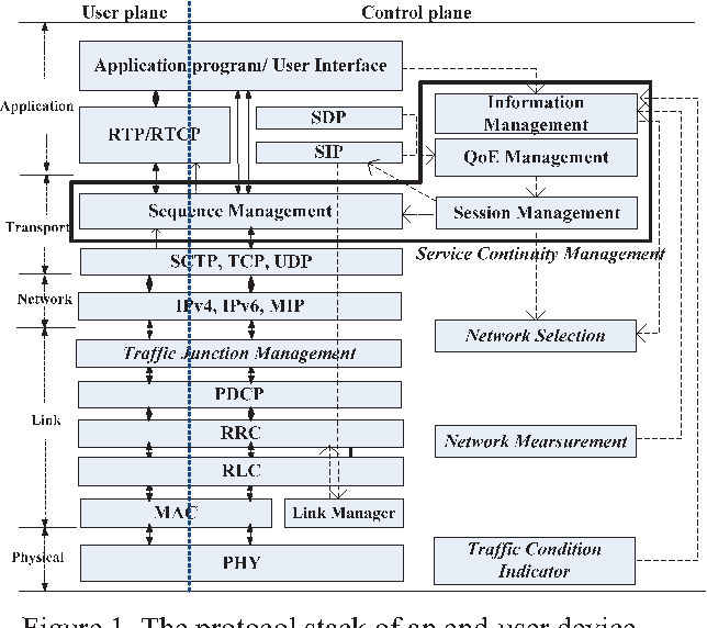 a mobility support scheme for 6lowpan However, with 6lowpan-based ipv6-wsn proposal [2], ipv6-based wireless sensor network mobility management scheme is developing 6lowpan [3] working group was created by internet engineering task force (ietf) 6lowpan protocol became a standard in 2006.