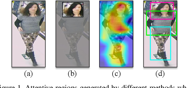 Figure 1 for Improving Pedestrian Attribute Recognition With Weakly-Supervised Multi-Scale Attribute-Specific Localization