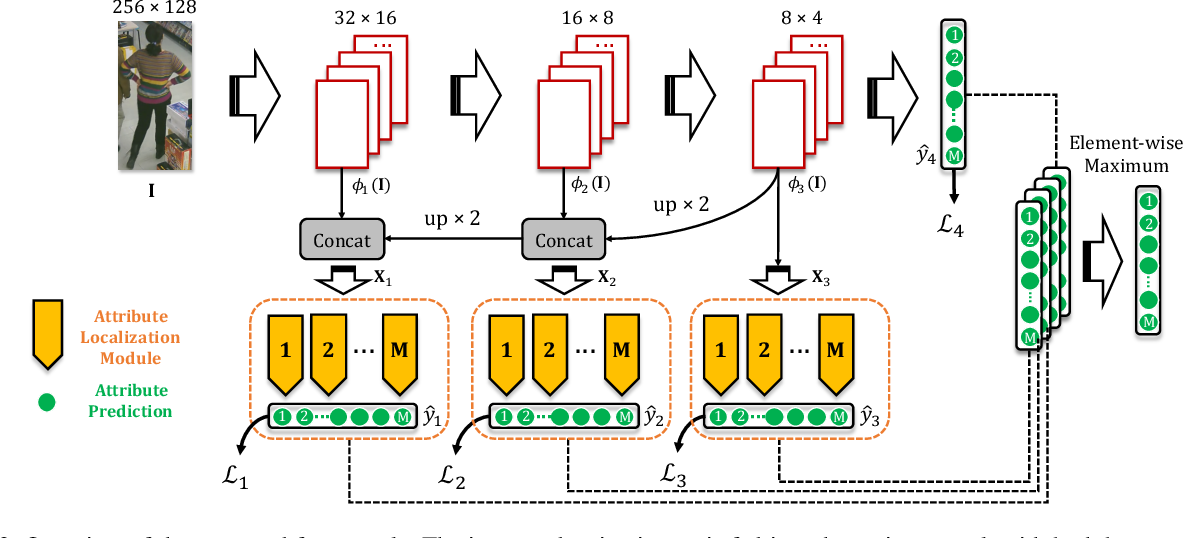 Figure 3 for Improving Pedestrian Attribute Recognition With Weakly-Supervised Multi-Scale Attribute-Specific Localization