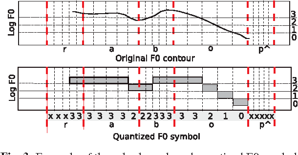 Figure 3 From Tonal Context Labeling Using Quantized F0 Symbols For
